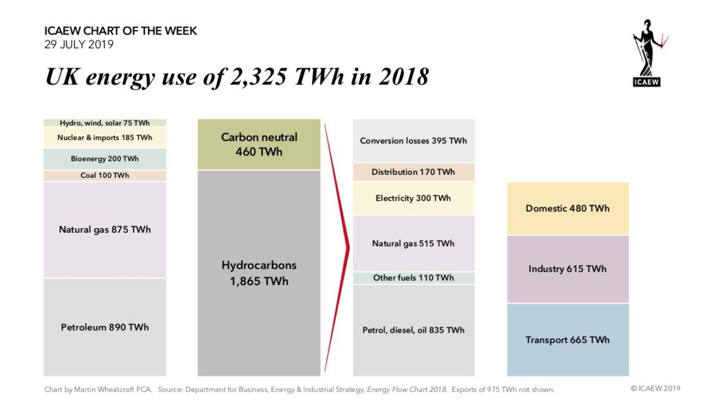 Chart: UK energy use of 2,325 TWh in 2018
