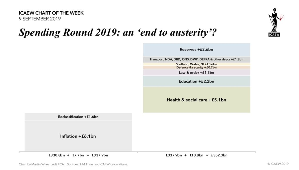 Spending Round 2019 £330.8bn + inflation £6.1bn + reclass £1.6bn + increases £13.8bn = £352.3bn