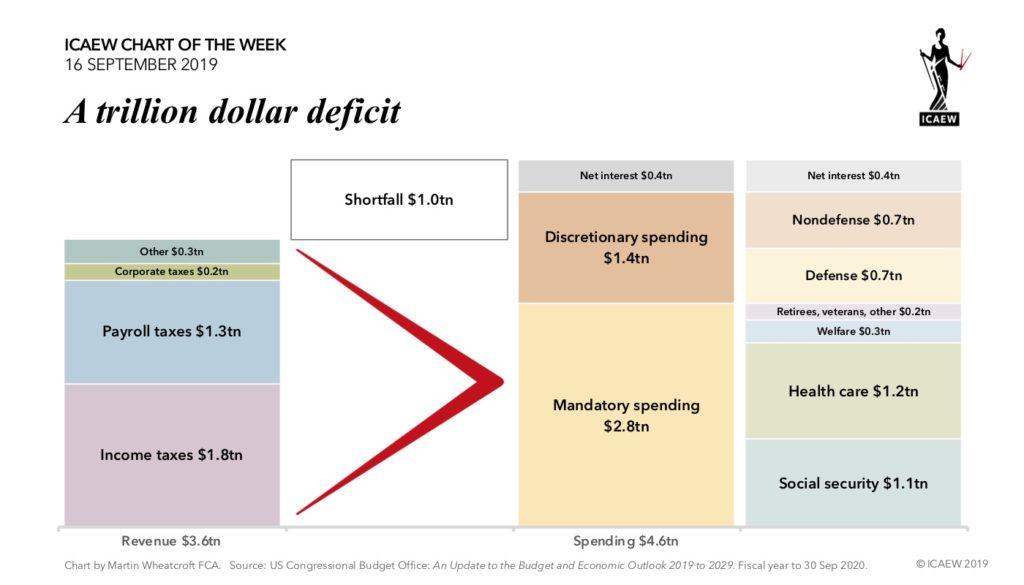 Chart: A trillion dollar deficit. Revenue $3.6tn, Spending $4.6tn.