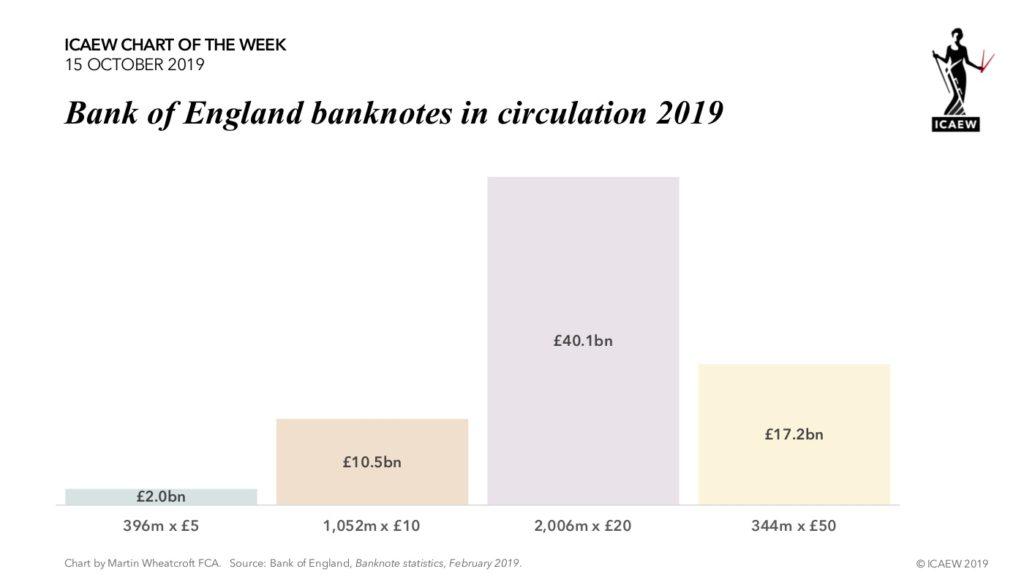Chart: 396 x £5: £2.0bn | 1,052 x £10: £10.5bn | 2,006m x £20: £40.1bn | 344m x £50: £17.2bn.