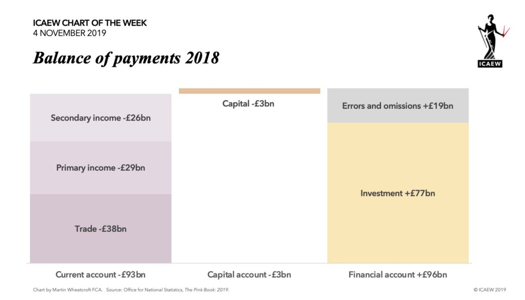 Chart: Balance of payments 2018. Current account -£93bn (trade -£38bn, primary income -£29bn, secondary income -£26bn), capital account -£3bn, financial account +£96bn (investment +£77bn, errors and omissions +£19bn).