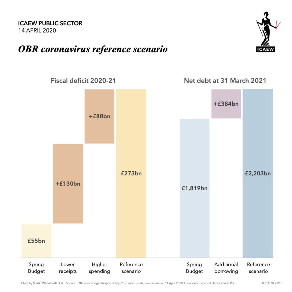 Fiscal deficit 2020-21: £55bn Spring Budget +£130bn lower receipts +£88bn higher spending = £273bn Reference scenario.  Net debt: £1,819bn +£384bn = £2,203bn.