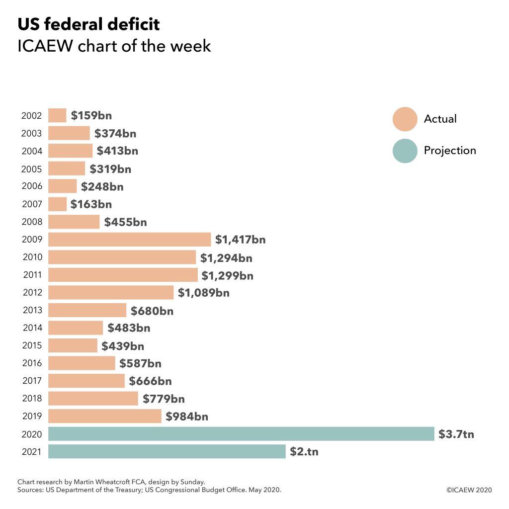 US federal deficit 2002 $159bn, $374bn, $413bn, $319bn, $248bn, $163bn, $455bn, 2009 $1,417bn, 2010, $1,294bn, $1,299bn, $1,089bn, $680bn, $483bn, $439bn, $587bn, $666bn, $779bn, $984bn, 2020 $3.7tn, 2021 $2.1tn.