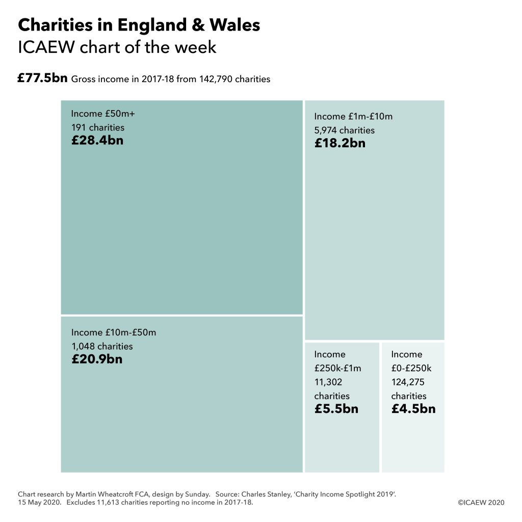 £77.5bn gross income in 2017-18 from 142,790 charities. Income £50m+ (191) £28.4bn. £10m-£50n (1,048) £20.9bn. £1m-£10m (5,974) £18.2bn. £250k-£1m (11,302) £5.5bn. £0-£250k (124,275) £4.5bn.