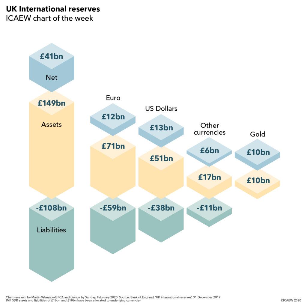 UK international reserves: £149bn assets - £108bn liabilities = £41bn net. Euro £12bn, US dollars £13bn, Other currencies £6bn, Gold £10bn.