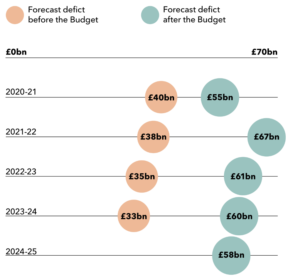Forecast deficit before and after the Budget. 2020-21: £40bn to £55bn, 2021-22: £38bn to £67bn, 2022-23: £35bn to £61bn, 2023-24: £33bn to £60bn, 2024-25: £58bn.