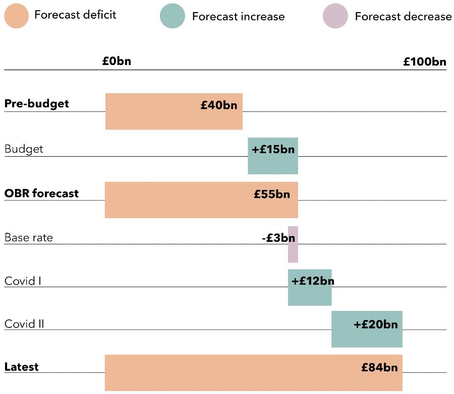 Forecast deficit pre-budget £40bn + Budget £15bn = OBR forecast £55bn - base rate £3bn + Covid I £12bn + Covid II £20bn = Latest forecast £84bn