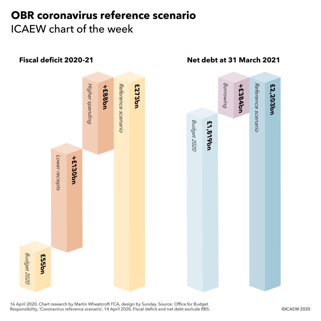 Fiscal deficit 2020-21: £55bn Budget 2020 + £130bn lower receipts +£88bn higher spending = £273bn. Net debt: £1,819bn Budget 2020 +£384bn more borrowing = £2,203bn.