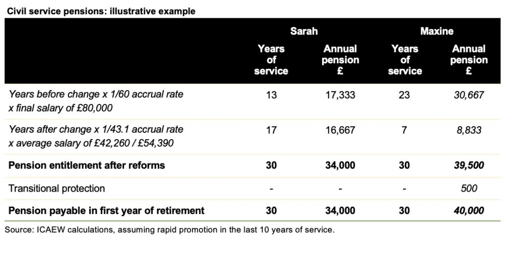 Image of table with worked example. Click on link at the end of this post to for the article on the ICAEW website containing the table itself.