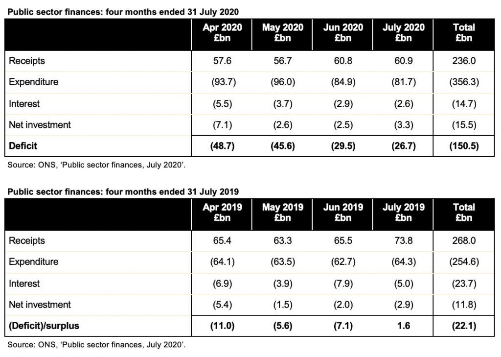 Image of tables showing monthly breakdown for April through July 2020 and 2019. Go to the ICAEW website at the end for the tables themselves.